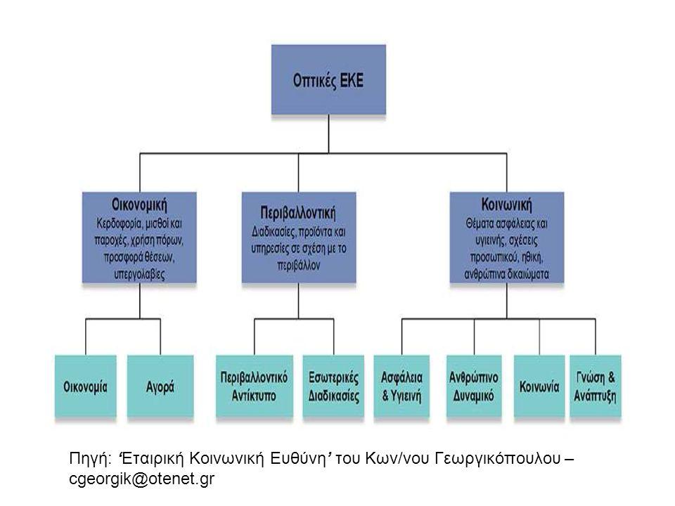 Πηγή: 'Εταιρική Κοινωνική Ευθύνη' του Κων/νου Γεωργικόπουλου – cgeorgik@otenet.gr
