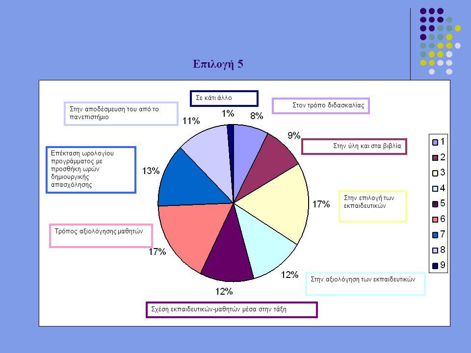 Επιλογή 5 Στον τρόπο διδασκαλίας Στην ύλη και στα βιβλία Στην επιλογή των εκπαιδευτικών Στην αξιολόγηση των εκπαιδευτικών Σχέση εκπαιδευτικών-μαθητών μέσα στην τάξη Τρόπος αξιολόγησης μαθητών Επέκταση ωρολογίου προγράμματος με προσθήκη ωρών δημιουργικής απασχόλησης Στην αποδέσμευση του από το πανεπιστήμιο Σε κάτι άλλο