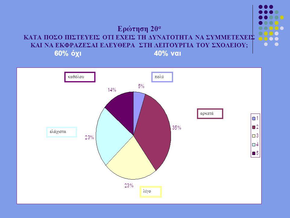 Ερώτηση 20 α ΚΑΤΑ ΠΟΣΟ ΠΙΣΤΕΥΕΙΣ ΟΤΙ ΕΧΕΙΣ ΤΗ ΔΥΝΑΤΟΤΗΤΑ ΝΑ ΣΥΜΜΕΤΕΧΕΙΣ ΚΑΙ ΝΑ ΕΚΦΡΑΖΕΣΑΙ ΕΛΕΥΘΕΡΑ ΣΤΗ ΛΕΙΤΟΥΡΓΙΑ ΤΟΥ ΣΧΟΛΕΙΟΥ; πολύ αρκετά λίγο ελάχιστα καθόλου 60% όχι40% ναι