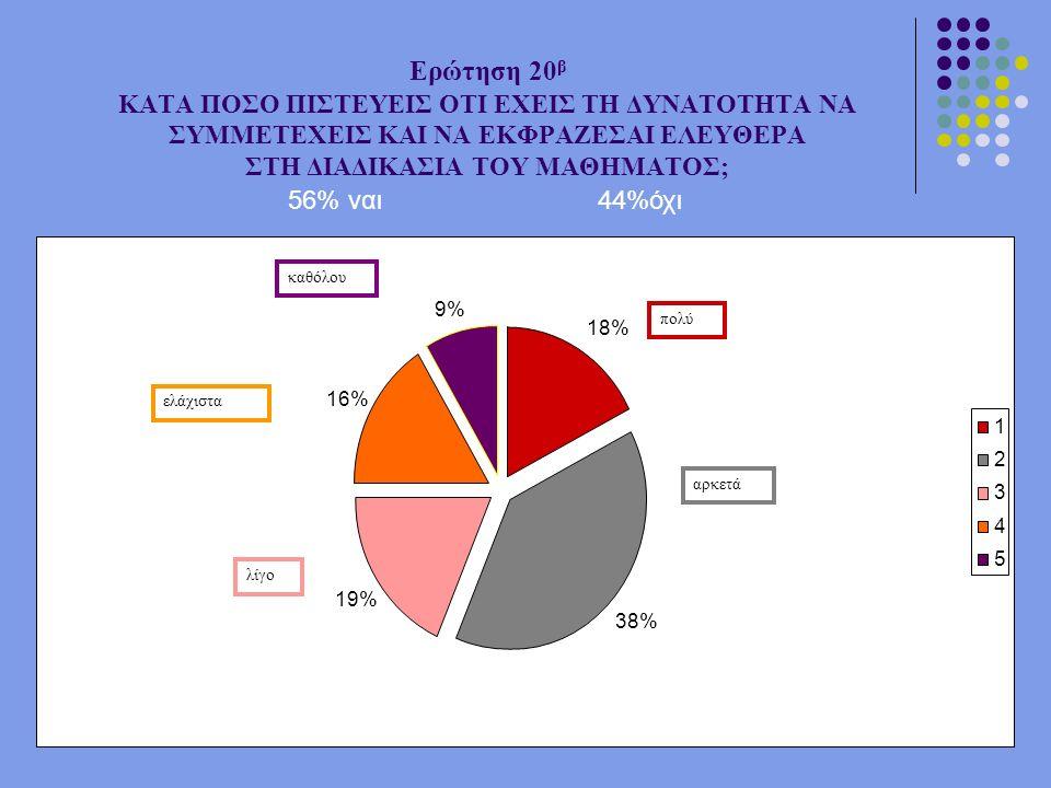 18% 38% 19% 16% 9% 1 2 3 4 5 Ερώτηση 20 β ΚΑΤΑ ΠΟΣΟ ΠΙΣΤΕΥΕΙΣ ΟΤΙ ΕΧΕΙΣ ΤΗ ΔΥΝΑΤΟΤΗΤΑ ΝΑ ΣΥΜΜΕΤΕΧΕΙΣ ΚΑΙ ΝΑ ΕΚΦΡΑΖΕΣΑΙ ΕΛΕΥΘΕΡΑ ΣΤΗ ΔΙΑΔΙΚΑΣΙΑ ΤΟΥ ΜΑΘΗΜΑΤΟΣ; πολύ αρκετά λίγο ελάχιστα καθόλου 56% ναι44%όχι