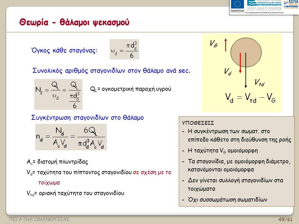 49/61 ΠΕΓΑ ΠΗΓΩΝ ΕΝΕΡΓΕΙΑΣ Θεωρία - θάλαμοι ψεκασμού Συγκέντρωση σταγονιδίων στο θάλαμο Α c = διατομή πλυντρίδας V d = ταχύτητα του πίπτοντος σταγονιδ