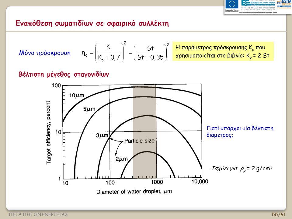 55/61 ΠΕΓΑ ΠΗΓΩΝ ΕΝΕΡΓΕΙΑΣ Μόνο πρόσκρουση Ισχύει για ρ p = 2 g/cm 3 Γιατί υπάρχει μία βέλτιστη διάμετρος; Η παράμετρος πρόσκρουσης K p που χρησιμοποι