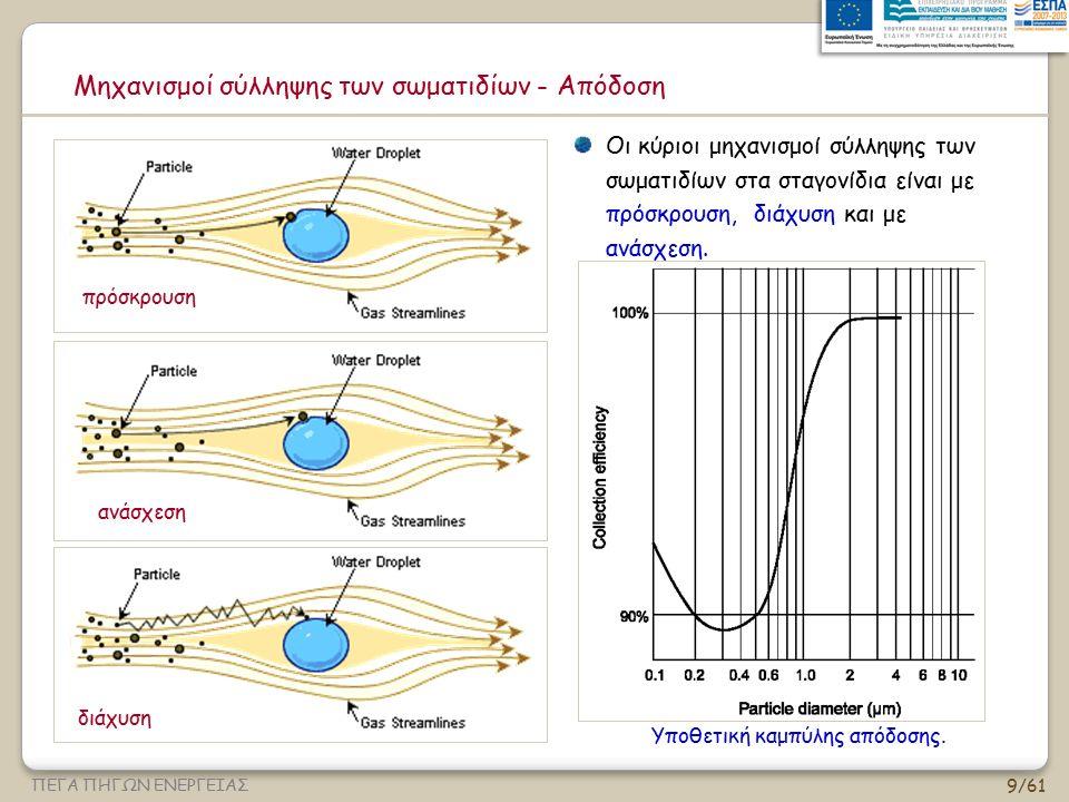 50/61 ΠΕΓΑ ΠΗΓΩΝ ΕΝΕΡΓΕΙΑΣ Ο όγκος του αέρα που «σαρώνεται» μέσω της διατομής μιας σταγόνας σε χρόνο dt Ο συνολικός ενεργός όγκος του αέρα ανά s που «σαρώνεται» από όλες τις σταγόνες στο διάστημα dz (με κάποια απόδοση) Σε συγκεκριμένο χρόνο dt, το σταγονίδιο πέφτει κατά Συνολικός αριθμός σωματιδίων που «σαρώνονται» από όλες τις σταγόνες ανά s στο dz Θεωρία - θάλαμοι ψεκασμού Συνολικός αριθμός σωματιδίων που απομακρύνονται ανά s στο dz n p = συγκέντρωση σωματιδίων (#/όγκο) η d =απόδοση μονής σταγόνας QLQL QGQG dz QGQG
