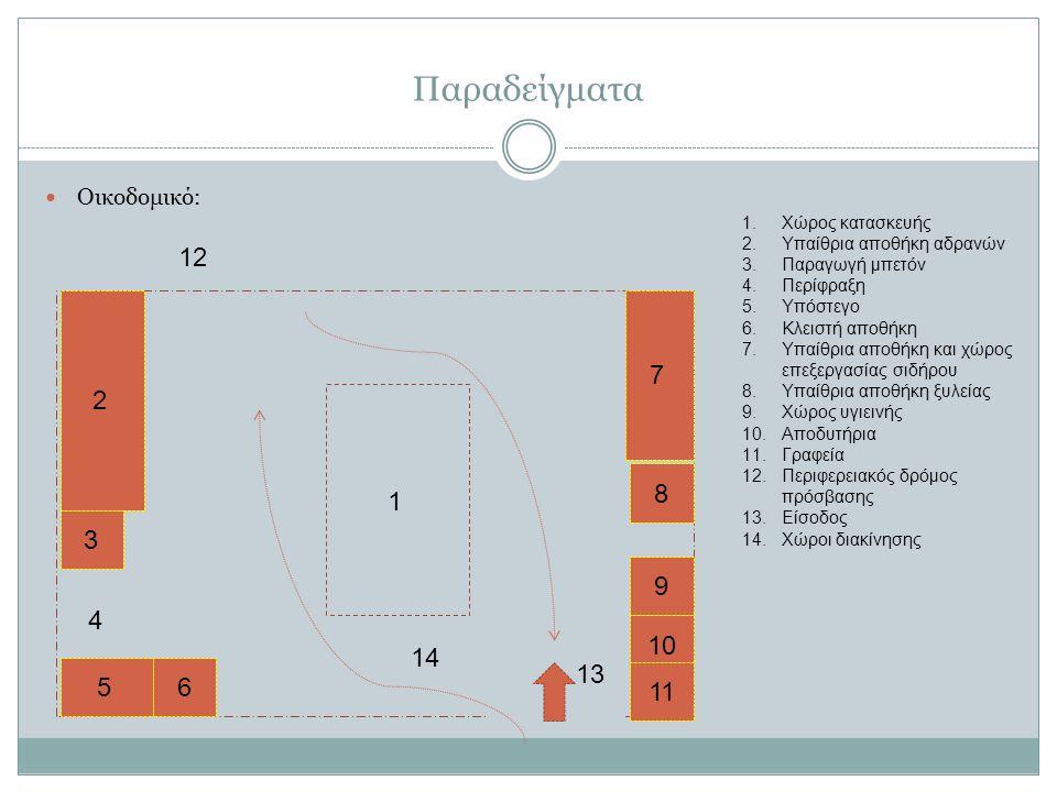 Παραδείγματα Οικοδομικό: 2 3 4 56 7 8 9 10 11 1 12 14 13 1.Χώρος κατασκευής 2.Υπαίθρια αποθήκη αδρανών 3.Παραγωγή μπετόν 4.Περίφραξη 5.Υπόστεγο 6.Κλειστή αποθήκη 7.Υπαίθρια αποθήκη και χώρος επεξεργασίας σιδήρου 8.Υπαίθρια αποθήκη ξυλείας 9.Χώρος υγιεινής 10.Αποδυτήρια 11.Γραφεία 12.Περιφερειακός δρόμος πρόσβασης 13.Είσοδος 14.Χώροι διακίνησης