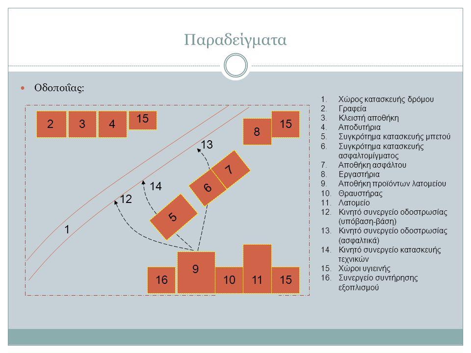 Παραδείγματα Οδοποιΐας: 234 5 6 7 8 9 1011 1 14 13 1.Χώρος κατασκευής δρόμου 2.Γραφεία 3.Κλειστή αποθήκη 4.Αποδυτήρια 5.Συγκρότημα κατασκευής μπετού 6.Συγκρότημα κατασκευής ασφαλτομίγματος 7.Αποθήκη ασφάλτου 8.Εργαστήρια 9.Αποθήκη προϊόντων λατομείου 10.Θραυστήρας 11.Λατομείο 12.Κινητό συνεργείο οδοστρωσίας (υπόβαση-βάση) 13.Κινητό συνεργείο οδοστρωσίας (ασφαλτικά) 14.Κινητό συνεργείο κατασκευής τεχνικών 15.Χώροι υγιεινής 16.Συνεργείο συντήρησης εξοπλισμού 15 12 1615