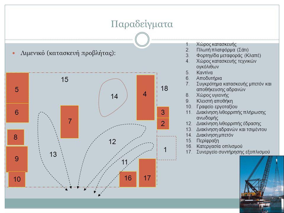 Παραδείγματα Λιμενικό (κατασκευή προβλήτας): 5 6 4 7 8 9 10 11 1 1818 14 13 1.Χώρος κατασκευής 2.Πλωτή πλατφόρμα (Σάτι) 3.Φορτηγίδα μεταφοράς (Κλαπέ) 4.Χώρος κατασκευής τεχνικών ογκόλιθων 5.Καντίνα 6.Αποδυτήρια 7.Συγκρότημα κατασκευής μπετόν και αποθήκευσης αδρανών 8.Χώρος υγιεινής 9.Κλειστή αποθήκη 10.Γραφείο εργοταξίου 11.Διακίνηση λιθορριπής πλήρωσης ανωδομής 12.Διακίνηση λιθορριπής έδρασης 13.Διακίνηση αδρανών και τσιμέντου 14.Διακίνηση μπετόν 15.Περίφραξη 16.Κατεργασία οπλισμού 17.Συνεργείο συντήρησης εξοπλισμού 17171616 2 3 4 1515 1212