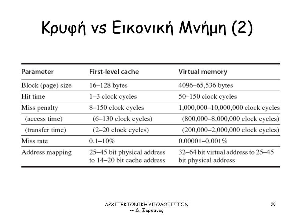 ΑΡΧΙΤΕΚΤΟΝΙΚΗ ΥΠΟΛΟΓΙΣΤΩΝ -- Δ. Σερπάνος 50 Κρυφή vs Εικονική Μνήμη (2) ΣΧΗΜΑ 5.32