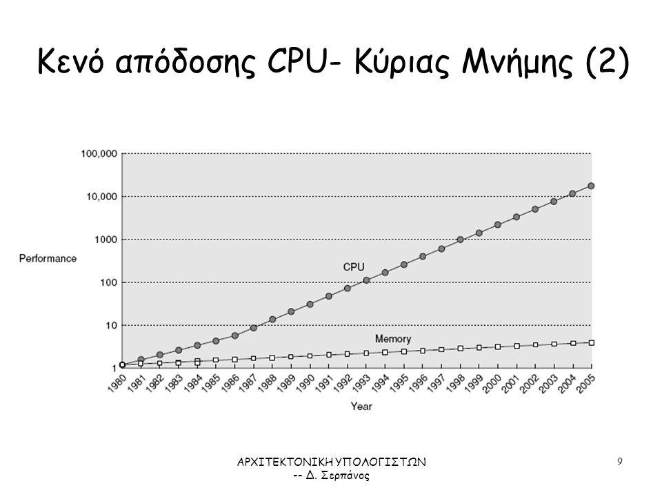 ΑΡΧΙΤΕΚΤΟΝΙΚΗ ΥΠΟΛΟΓΙΣΤΩΝ -- Δ. Σερπάνος 9 Κενό απόδοσης CPU- Κύριας Μνήμης (2)