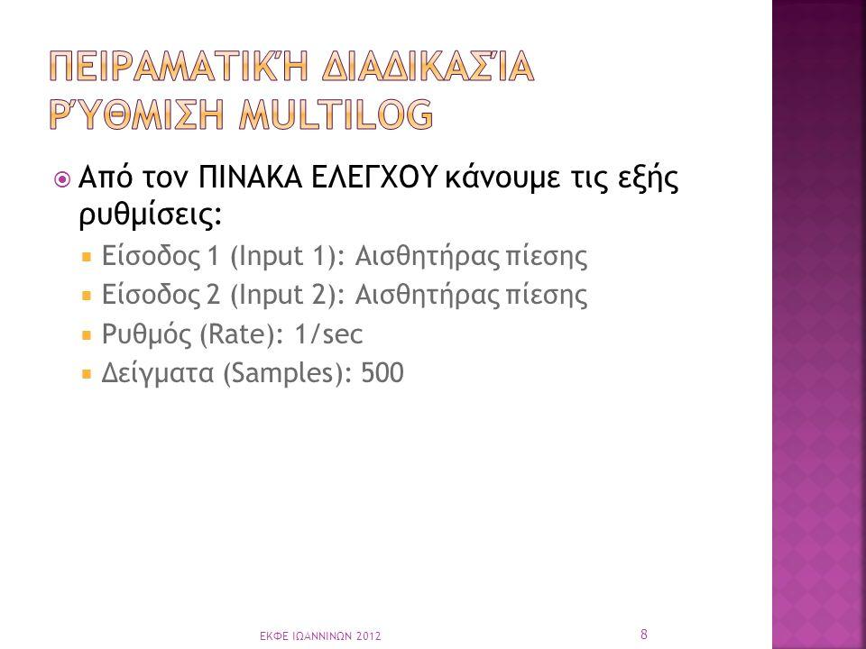  Από τον ΠΙΝΑΚΑ ΕΛΕΓΧΟΥ κάνουμε τις εξής ρυθμίσεις:  Είσοδος 1 (Input 1): Αισθητήρας πίεσης  Είσοδος 2 (Input 2): Αισθητήρας πίεσης  Ρυθμός (Rate): 1/sec  Δείγματα (Samples): 500 8 ΕΚΦΕ ΙΩΑΝΝΙΝΩΝ 2012