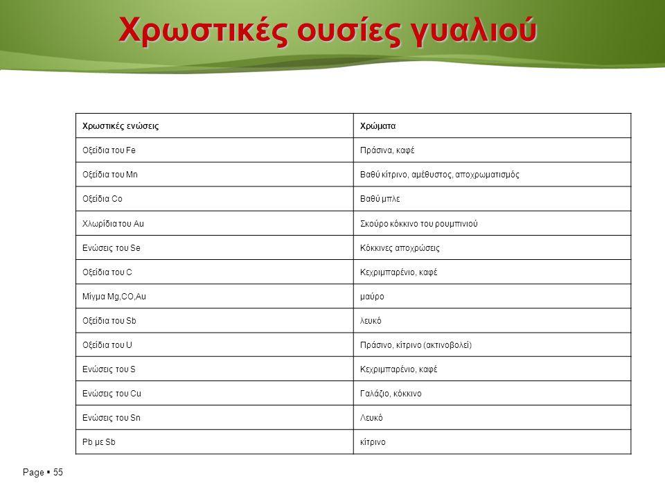 Page  55 Χρωστικές ουσίες γυαλιού Χρωστικές ενώσειςΧρώματα Οξείδια του FeΠράσινα, καφέ Οξείδια του MnΒαθύ κίτρινο, αμέθυστος, αποχρωματισμός Οξείδια CoΒαθύ μπλε Χλωρίδια του AuΣκούρο κόκκινο του ρουμπινιού Ενώσεις του SeΚόκκινες αποχρώσεις Οξείδια του CΚεχριμπαρένιο, καφέ Μίγμα Mg,CO,Auμαύρο Οξείδια του Sbλευκό Οξείδια του UΠράσινο, κίτρινο (ακτινοβολεί) Ενώσεις του SΚεχριμπαρένιο, καφέ Ενώσεις του CuΓαλάζιο, κόκκινο Ενώσεις του SnΛευκό Pb με Sbκίτρινο