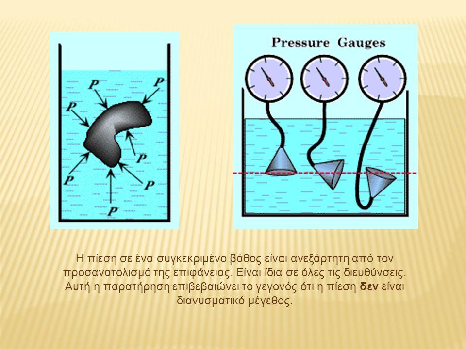 Η πίεση σε ένα συγκεκριμένο βάθος είναι ανεξάρτητη από τον προσανατολισμό της επιφάνειας.