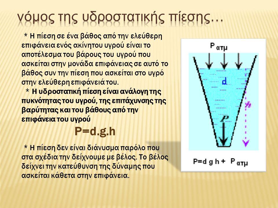 ΠΕΙΡΑΜΑ Η υδροστατική πίεση εξαρτάται από το υγρό. Το ένα δοχείο περιέχει νερό και το άλλο βενζίνη. Η μεμβράνη και στα δύο δοχεία βρίσκεται σε βάθος 1