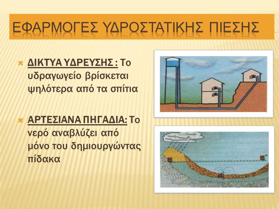  ΔΙΚΤΥΑ ΥΔΡΕΥΣΗΣ : Το υδραγωγείο βρίσκεται ψηλότερα από τα σπίτια  ΑΡΤΕΣΙΑΝΑ ΠΗΓΑΔΙΑ: Το νερό αναβλύζει από μόνο του δημιουργώντας πίδακα