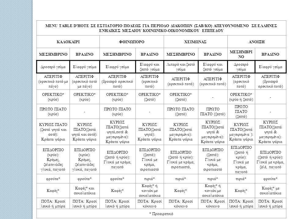 MENU TABLE D'HOTE ΣΕ ΕΣΤΙΑΤΟΡΙΟ ΠΟΛΕΩΣ ΓΙΑ ΠΕΡΙΟΔΟ ΔΙΑΚΟΠΩΝ (ΣΑΒ/ΚΟ) ΑΠΕΥΘΥΝΟΜΕΝΟ ΣΕ ΕΛΛΗΝΕΣ ΕΝΗΛΙΚΕΣ ΜΕΣΑΙΟΥ ΚΟΙΝΩΝΙΚΟ-ΟΙΚΟΝΟΜΙΚΟΥ ΕΠΙΠΕΔΟΥ ΚΑΛΟΚΑΙΡΙΦΘΙΝΩΠΟΡΟΧΕΙΜΩΝΑΣΑΝΟΙΞΗ ΜΕΣΗΜΒΡΙΝΟΒΡΑΔΙΝΟΜΕΣΗΜΒΡΙΝΟΒΡΑΔΙΝΟΜΕΣΗΜΒΡΙΝΟΒΡΑΔΙΝΟ ΜΕΣΗΜΒΡΙ ΝΟ ΒΡΑΔΙΝΟ Δροσερό γεύμαΕλαφρύ γεύμα Ελαφρύ και ζεστό γεύμα Λιπαρό και ζεστό γεύμα Ελαφρύ και ζεστό γεύμα Δροσερό γεύμα Ελαφρύ γεύμα ΑΠΕΡΙΤΙΦ (ορεκτικό ποτό με πάγο) ΑΠΕΡΙΤΙΦ (ορεκτικό ποτό με πάγο) ΑΠΕΡΙΤΙΦ (δροσερό ορεκτικό ποτό) ΑΠΕΡΙΤΙΦ (ορεκτικό ποτό) ΑΠΕΡΙΤΙΦ (ορεκτικό ποτό) ΑΠΕΡΙΤΙΦ (ορεκτικό ποτό) ΑΠΕΡΙΤΙΦ (δροσερό ορεκτικό ποτό) ΟΡΕΚΤΙΚΟ* (κρύο) ΟΡΕΚΤΙΚΟ* (ζεστό) - ΟΡΕΚΤΙΚΟ* (κρύο ή ζεστό) - ΠΡΩΤΟ ΠΙΑΤΟ (κρύο) - - ΠΡΩΤΟ ΠΙΑΤΟ (ζεστό) - ΚΥΡΙΩΣ ΠΙΑΤΟ (ζεστά ψητά και σοτέ): Κρέατα ψάρια ΚΥΡΙΩΣ ΠΙΑΤΟ(ζεστά ψητά και σοτέ): Κρέατα ψάρια ΚΥΡΙΩΣ ΠΙΑΤΟ(ζεστά ψητά,σοτέ & μαγειρεμένα): Κρέατα ψάρια ΚΥΡΙΩΣ ΠΙΑΤΟ(ζεστά ψητά): Κρέατα ψάρια ΚΥΡΙΩΣ ΠΙΑΤΟ(ζεστά μαγειρεμένα): Κρέατα ψάρια ΚΥΡΙΩΣ ΠΙΑΤΟ(ζεστά ψητά & μαγειρεμένα): Κρέατα ψάρια ΚΥΡΙΩΣ ΠΙΑΤΟ(ζεστά μαγειρεμένα ): Κρέατα ψάρια ΚΥΡΙΩΣ ΠΙΑΤΟ(ζεστά ψητά & μαγειρεμένα): Κρέατα ψάρια ΕΠΙΔΟΡΠΙΟ (κρύο): Κρέμες, ζελατινώδες γλυκά, παγωτό ΕΠΙΔΟΡΠΙΟ (κρύο): Κρέμες, ζελατινώδες γλυκά, παγωτό ΕΠΙΔΟΡΠΙΟ (ζεστό ή κρύο): Γλυκά με κρέμα, παγωτό ΕΠΙΔΟΡΠΙΟ (ζεστό): Γλυκά με κρέμα, σιροπιαστό ΕΠΙΔΟΡΠΙΟ (ζεστό ή κρύο): Γλυκά με κρέμα, σιροπιαστό, ΕΠΙΔΟΡΠΙΟ (ζεστό): Γλυκά με κρέμα, σιροπιαστό ΕΠΙΔΟΡΠΙΟ (ζεστό ή κρύο): Γλυκά με κρέμα, παγωτό ΕΠΙΔΟΡΠΙΟ (ζεστό ή κρύο): Γλυκά με κρέμα, ζελέ, παγωτό φρούτα* τυριά* φρούτα* Καφές* Καφές* και σοκολατάκια Καφές* Καφές* ή κονιάκ με σοκολατάκια Καφές* Καφές* ή κονιάκ με σοκολατάκια Καφές* Καφές* με σοκολατάκια ΠΟΤΑ: Κρασί λευκό ή μπύρα ΠΟΤΑ: Κρασί κόκκινο ΠΟΤΑ: Κρασί λευκό ή μπύρα * Προαιρετικό