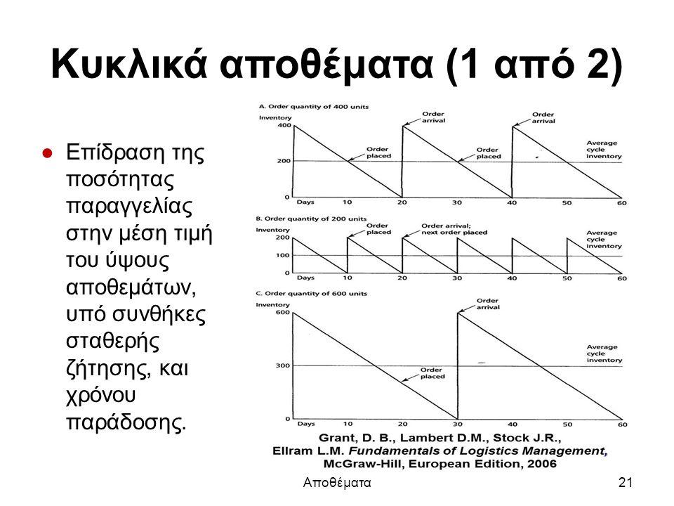 Κυκλικά αποθέματα (1 από 2) ●Επίδραση της ποσότητας παραγγελίας στην μέση τιμή του ύψους αποθεμάτων, υπό συνθήκες σταθερής ζήτησης, και χρόνου παράδοσης.