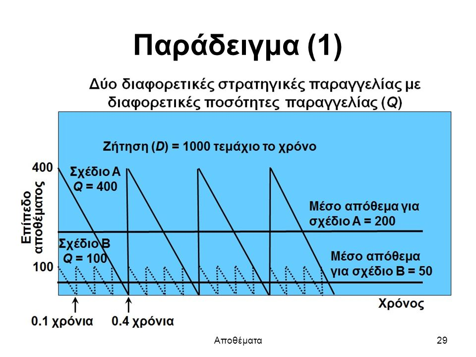 Παράδειγμα (1) Αποθέματα29