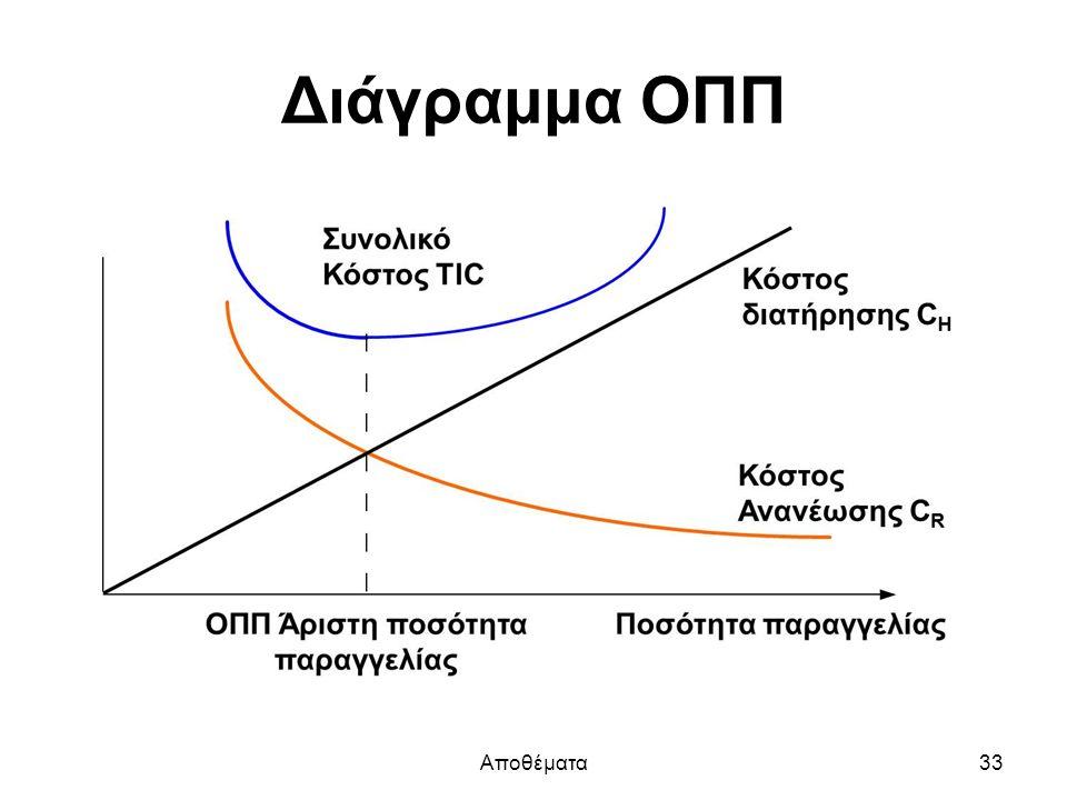 Διάγραμμα ΟΠΠ Αποθέματα33