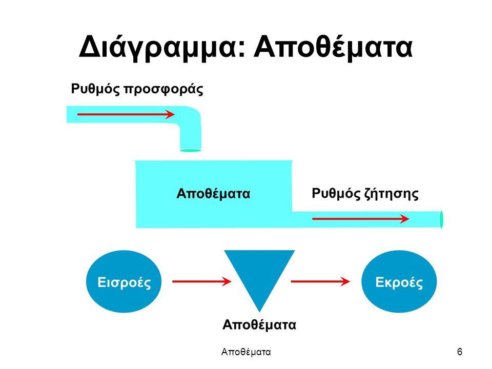 Διάγραμμα: Αποθέματα Αποθέματα6
