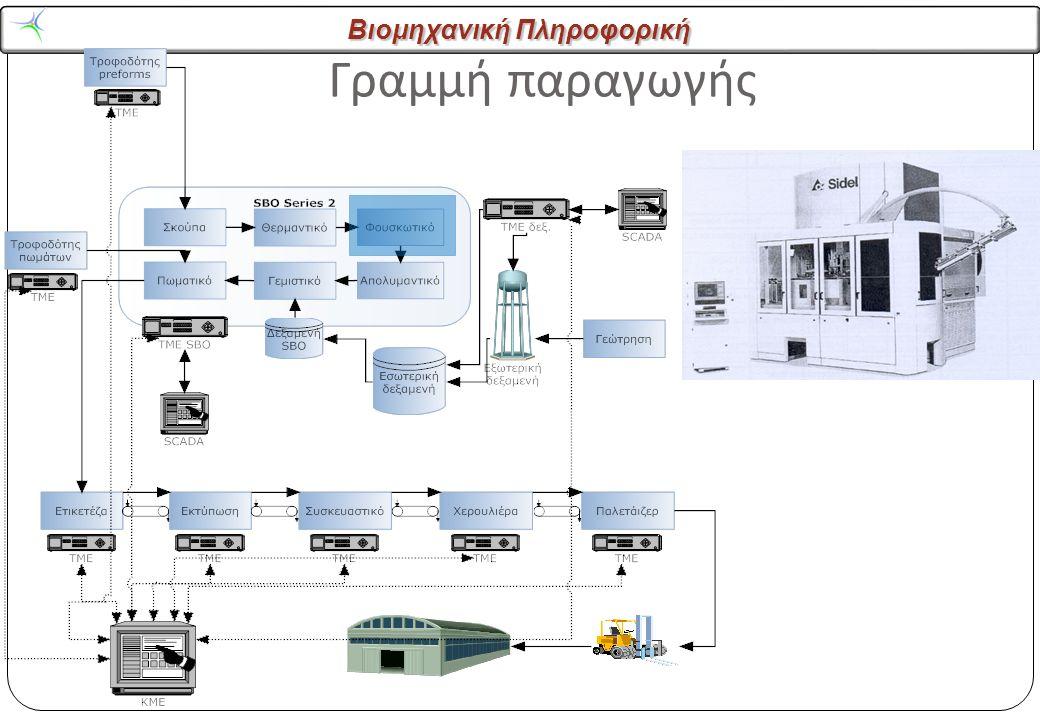 Βιομηχανική Πληροφορική Γραμμή παραγωγής