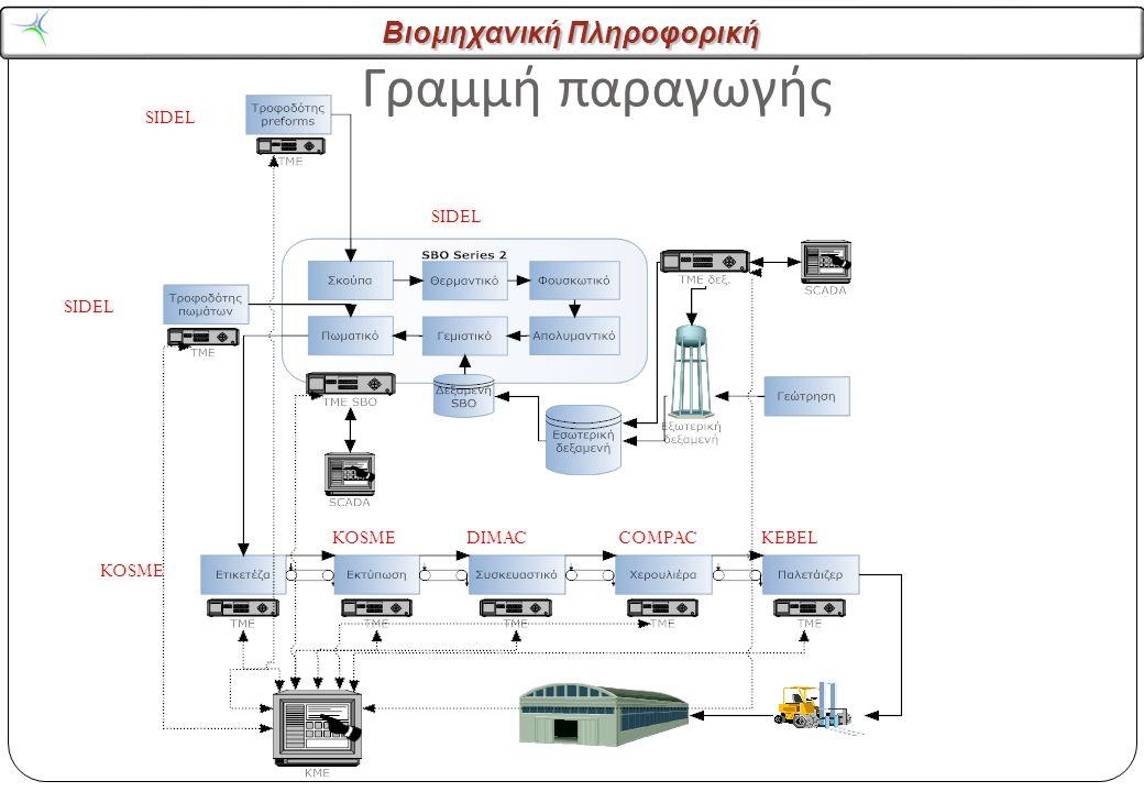 Βιομηχανική Πληροφορική Γραμμή παραγωγής SIDEL KOSME DIMACCOMPACKEBEL