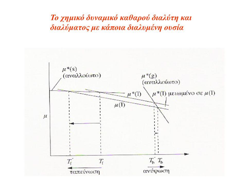 Το χημικό δυναμικό καθαρού διαλύτη και διαλύματος με κάποια διαλυμένη ουσία