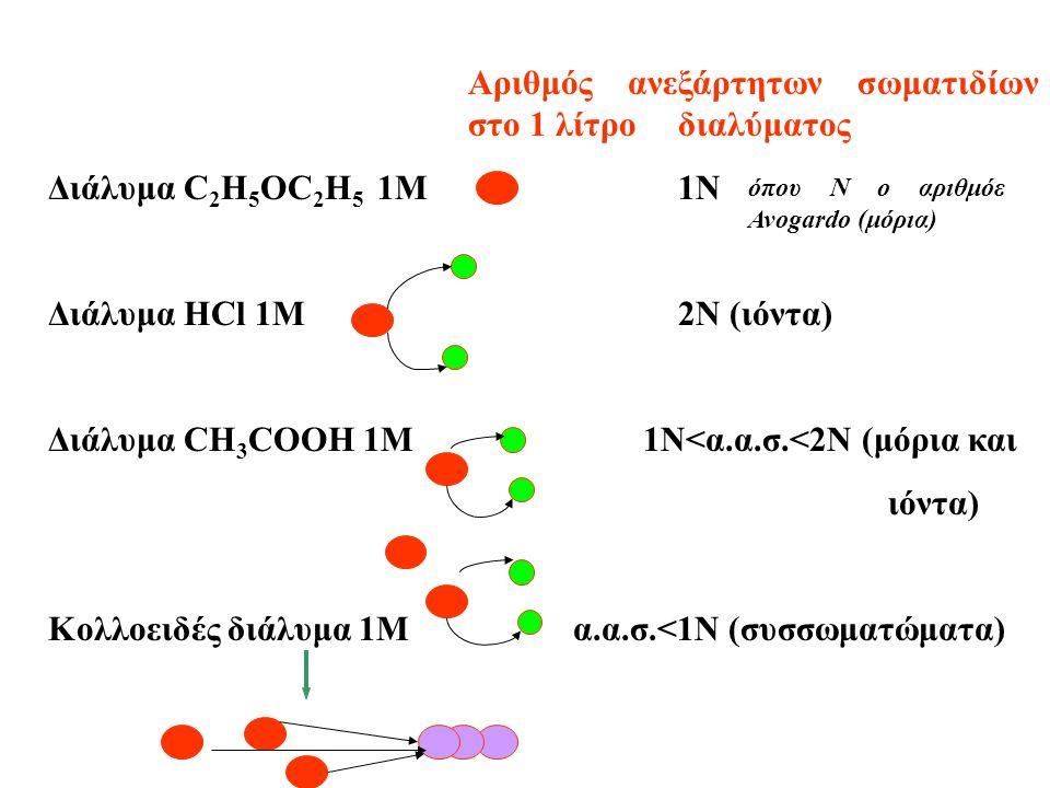 Aριθμός ανεξάρτητων σωματιδίων στο 1 λίτρο διαλύματος Διάλυμα C 2 H 5 OC 2 H 5 1M 1Ν Διάλυμα ΗCl 1M2N (ιόντα) Διάλυμα CH 3 COOH 1M 1N<α.α.σ.<2N (μόρια και ιόντα) Kολλοειδές διάλυμα 1Μα.α.σ.<1N (συσσωματώματα) όπου Ν ο αριθμόε Avogardo (μόρια)