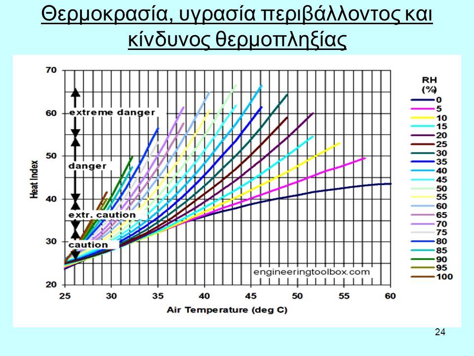 24 Θερμοκρασία, υγρασία περιβάλλοντος και κίνδυνος θερμοπληξίας