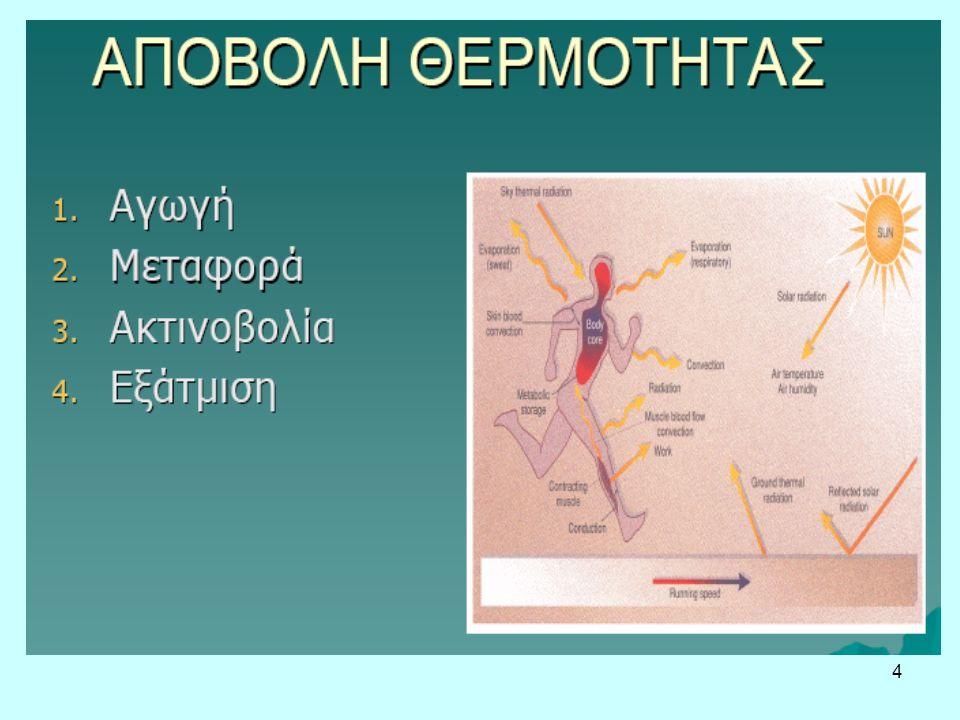 5 ΘΕΡΜΟΔΥΝΑΜΙΚΕΣ ΑΡΧΕΣ & ΘΕΡΜΟΡΥΘΜΙΣΗ Θ-αγωγιμότητας = άμεση μεταφορά θερμότητας από το θερμότερο προς το ψυχρότερο σώμα, Θ-μεταφοράς = μεταφορά θερμότητας με την κίνηση αέρα ή υγρού πάνω από επιφάνεια σώματος, Θ-ακτινοβολίας = ηλεκτρομαγνητικά κύματα που παράγονται από όλα τα αντικείμενα που είναι θερμότερα από το απόλυτο μηδέν, Θ-εξάτμισης = απώλεια θερμότητας από την επιφάνεια ενός υγρού λόγω εξαέρωσης μορίων.