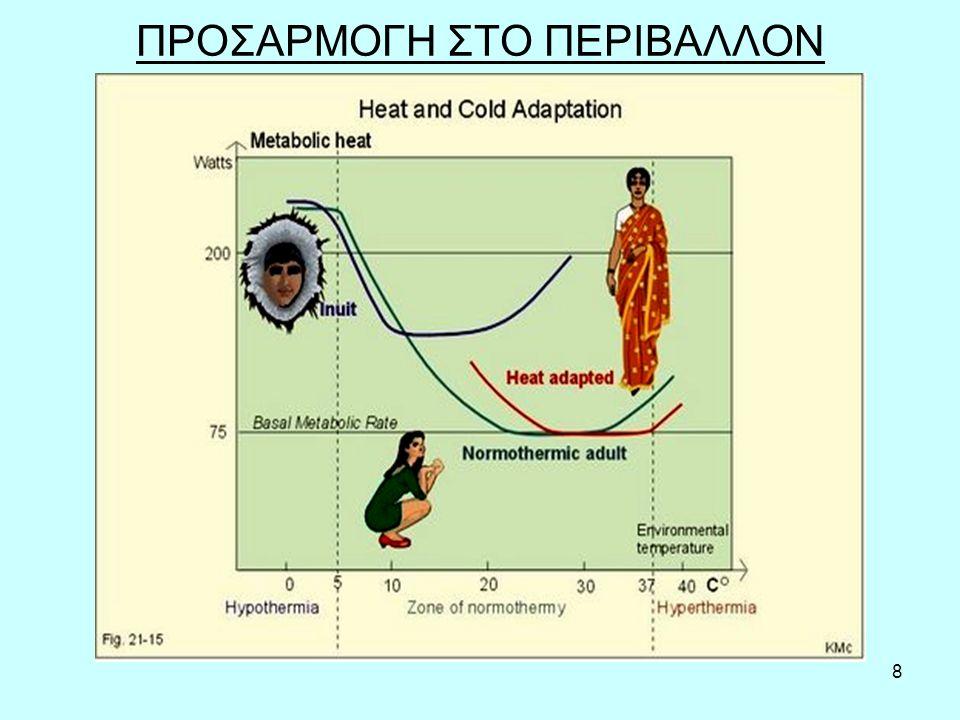 39 Παθογένεια υποθερμίας Θ < 36,5  C: ρίγος, περιφερική αγγειοσύσπαση, αυξημένη συμπαθητική δραστηριότητα Θ < 30-32  C: σταματά το ρίγος.