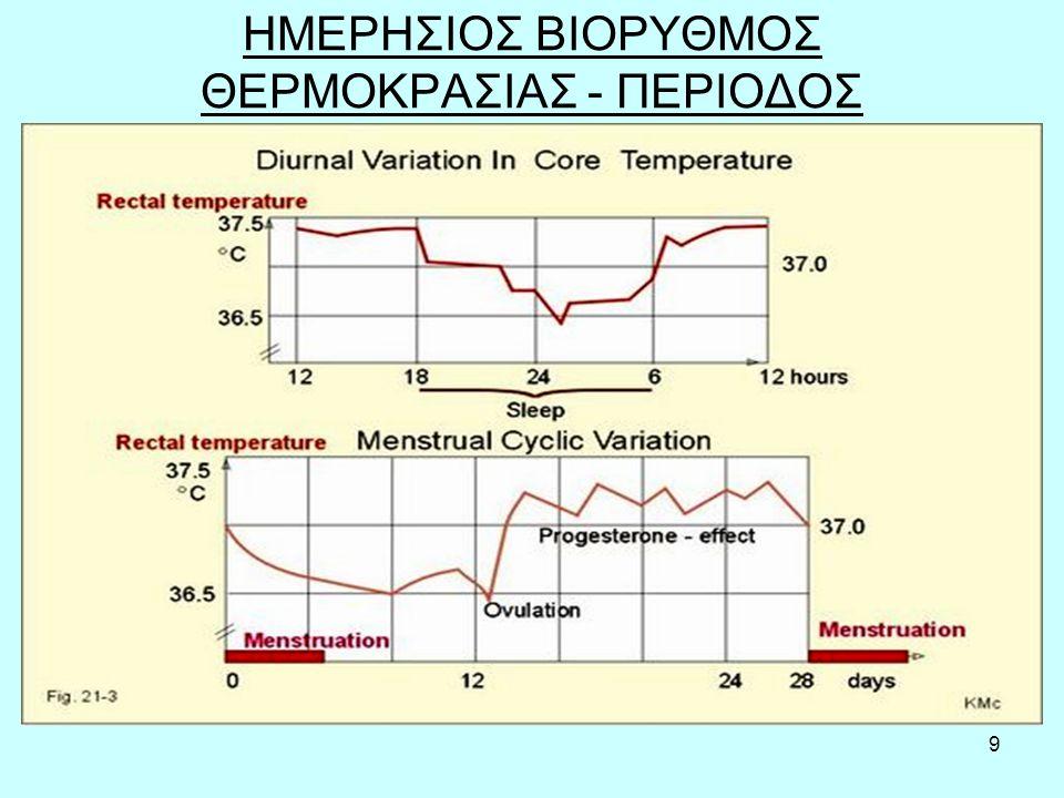 20 Διάκριση υπερθερμίας από πυρετό Η υπερθερμία αποτελεί μέρος ενός γενικότερου φάσματος διαταραχών που οφείλονται σε έκθεση σε υψηλή θερμοκρασία περιβάλλοντος.