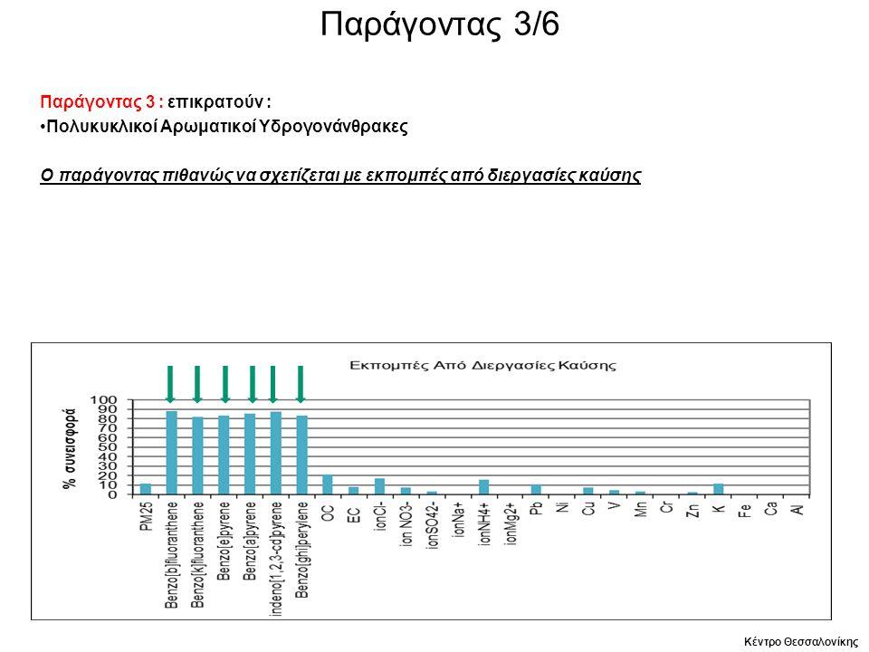 Παράγοντας 3/6 Παράγοντας 3 : επικρατούν : Πολυκυκλικοί Αρωματικοί Υδρογονάνθρακες Ο παράγοντας πιθανώς να σχετίζεται με εκπομπές από διεργασίες καύσης Κέντρο Θεσσαλονίκης