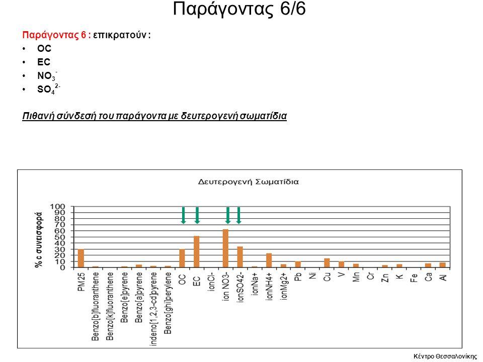 Παράγοντας 6/6 Παράγοντας 6 : επικρατούν : ΟC EC NO 3 - SO 4 2- Πιθανή σύνδεσή του παράγοντα με δευτερογενή σωματίδια Κέντρο Θεσσαλονίκης