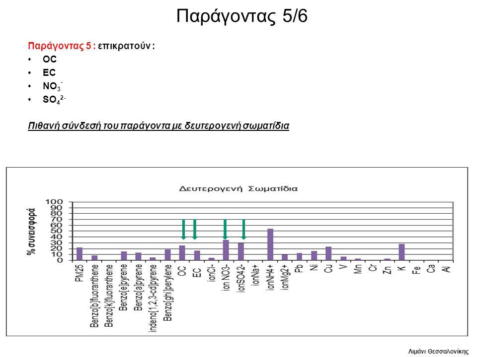 Παράγοντας 5/6 Παράγοντας 5 : επικρατούν : ΟC EC NO 3 - SO 4 2- Πιθανή σύνδεσή του παράγοντα με δευτερογενή σωματίδια Λιμάνι Θεσσαλονίκης