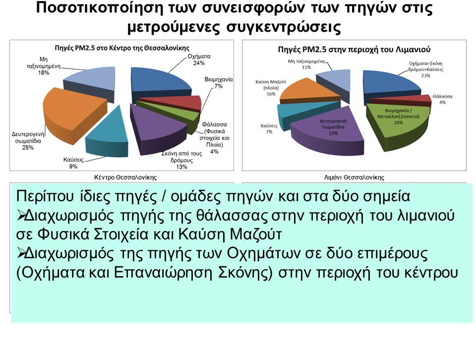 Ποσοτικοποίηση των συνεισφορών των πηγών στις μετρούμενες συγκεντρώσεις Κέντρο ΘεσσαλονίκηςΛιμάνι Θεσσαλονίκης Περίπου ίδιες πηγές / ομάδες πηγών και στα δύο σημεία  Διαχωρισμός πηγής της θάλασσας στην περιοχή του λιμανιού σε Φυσικά Στοιχεία και Καύση Μαζούτ  Διαχωρισμός της πηγής των Οχημάτων σε δύο επιμέρους (Οχήματα και Επαναιώρηση Σκόνης) στην περιοχή του κέντρου
