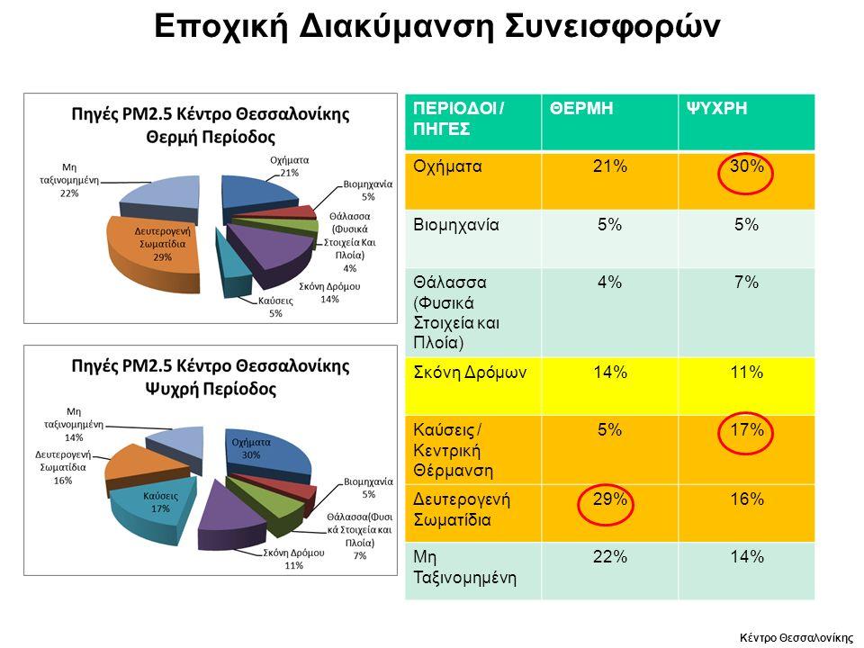 Εποχική Διακύμανση Συνεισφορών ΠΕΡΙΟΔΟΙ / ΠΗΓΕΣ ΘΕΡΜΗΨΥΧΡΗ Οχήματα21%30% Βιομηχανία5% Θάλασσα (Φυσικά Στοιχεία και Πλοία) 4%7% Σκόνη Δρόμων14%11% Καύσεις / Κεντρική Θέρμανση 5%17% Δευτερογενή Σωματίδια 29%16% Μη Ταξινομημένη 22%14% Κέντρο Θεσσαλονίκης