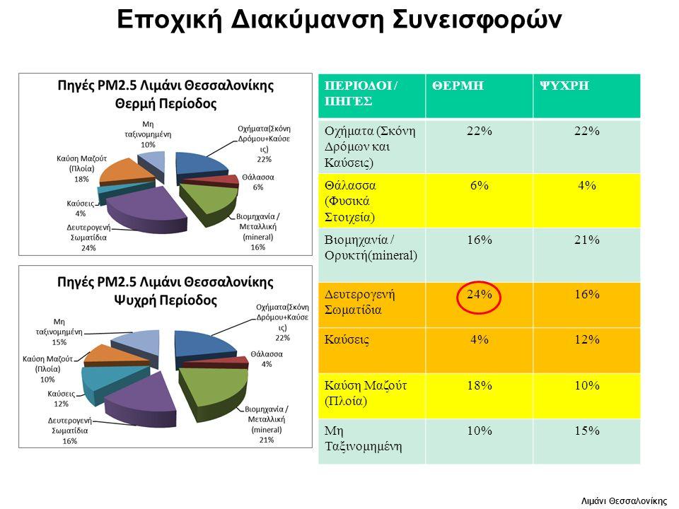 Εποχική Διακύμανση Συνεισφορών ΠΕΡΙΟΔΟΙ / ΠΗΓΕΣ ΘΕΡΜΗΨΥΧΡΗ Οχήματα (Σκόνη Δρόμων και Καύσεις) 22% Θάλασσα (Φυσικά Στοιχεία) 6%4% Βιομηχανία / Ορυκτή(mineral) 16%21% Δευτερογενή Σωματίδια 24%16% Καύσεις4%12% Καύση Μαζούτ (Πλοία) 18%10% Μη Ταξινομημένη 10%15% Λιμάνι Θεσσαλονίκης