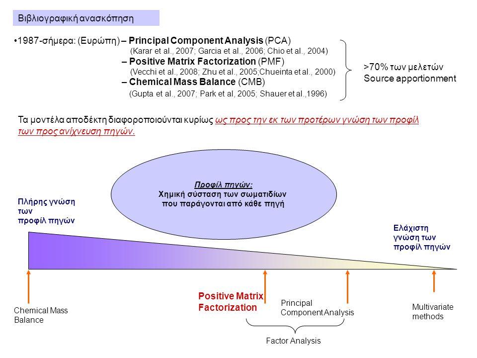 Βιβλιογραφική ανασκόπηση Πλήρης γνώση των προφίλ πηγών Ελάχιστη γνώση των προφίλ πηγών Chemical Mass Balance Positive Matrix Factorization Factor Analysis Principal Component Analysis Multivariate methods Προφίλ πηγών: Xημική σύσταση των σωματιδίων που παράγονται από κάθε πηγή 1987-σήμερα: (Ευρώπη) – Principal Component Analysis (PCA) (Karar et al., 2007; Garcia et al., 2006; Chio et al., 2004) – Positive Matrix Factorization (PMF) (Vecchi et al., 2008; Zhu et al., 2005;Chueinta et al., 2000) – Chemical Mass Balance (CMB) (Gupta et al., 2007; Park et al, 2005; Shauer et al.,1996) >70% των μελετών Source apportionment Τα μοντέλα αποδέκτη διαφοροποιούνται κυρίως ως προς την εκ των προτέρων γνώση των προφίλ των προς ανίχνευση πηγών.