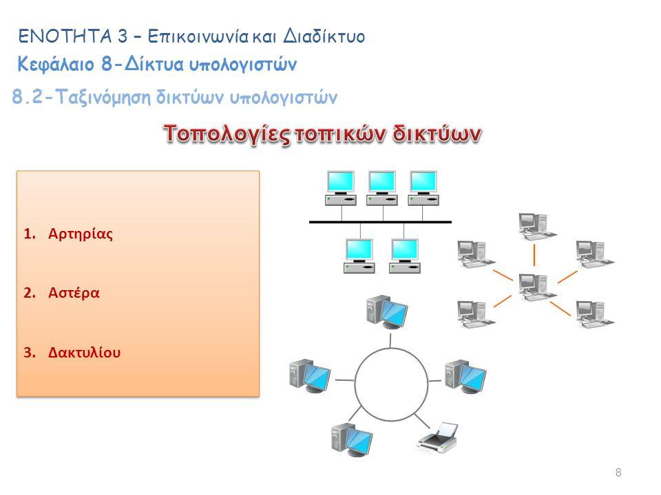 8 ΕΝΟΤΗΤΑ 3 – Επικοινωνία και Διαδίκτυο Κεφάλαιο 8-Δίκτυα υπολογιστών 8.2-Ταξινόμηση δικτύων υπολογιστών 1.Αρτηρίας 2.Αστέρα 3.Δακτυλίου 1.Αρτηρίας 2.Αστέρα 3.Δακτυλίου