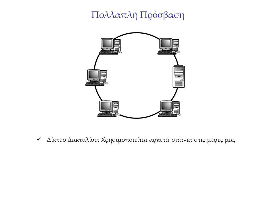 Πολλαπλή Πρόσβαση Δίκτυο Δακτυλίου: Χρησιμοποιείται αρκετά σπάνια στις μέρες μας