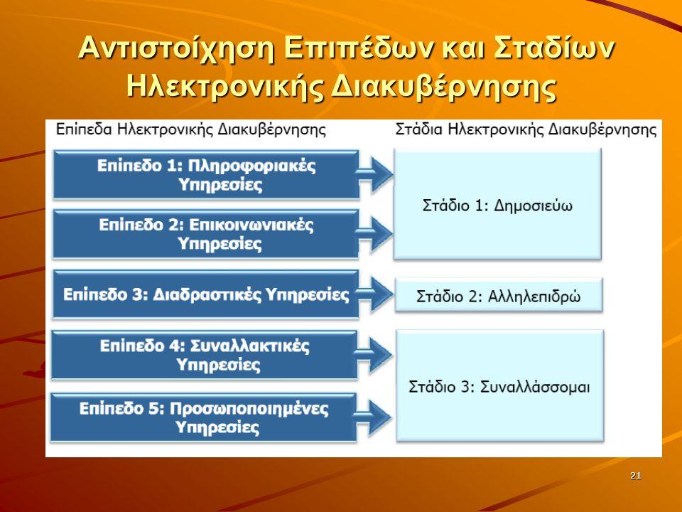 21 Αντιστοίχηση Επιπέδων και Σταδίων Ηλεκτρονικής Διακυβέρνησης Αντιστοίχηση Επιπέδων και Σταδίων Ηλεκτρονικής Διακυβέρνησης