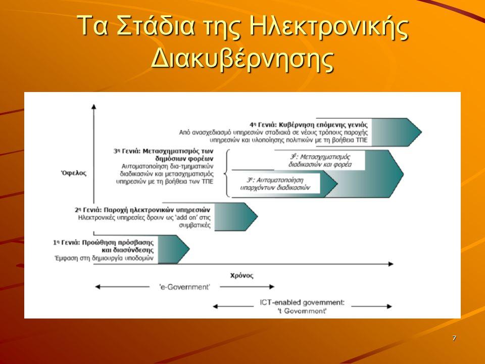 7 Τα Στάδια της Ηλεκτρονικής Διακυβέρνησης