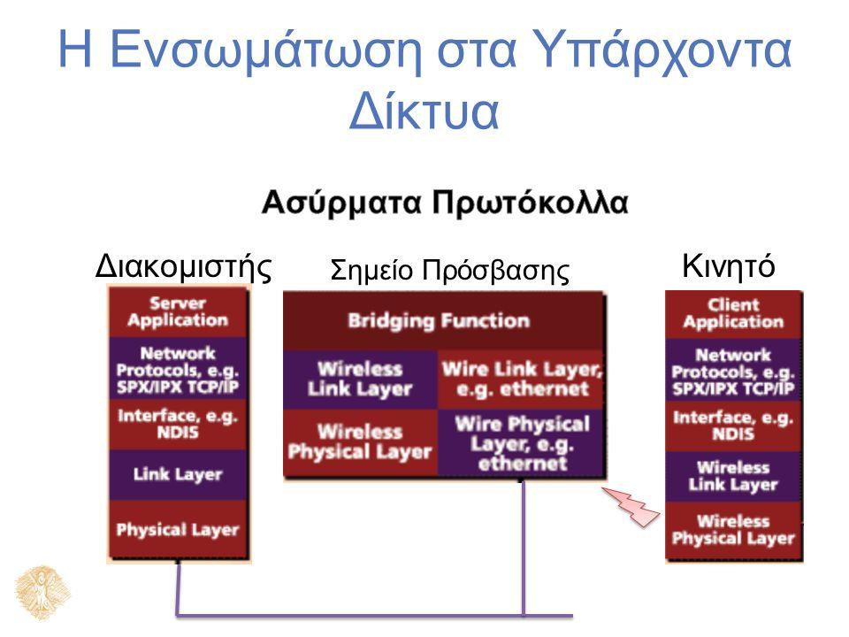 Η Ενσωμάτωση στα Υπάρχοντα Δίκτυα Σημείο Πρόσβασης ΚινητόΔιακομιστής