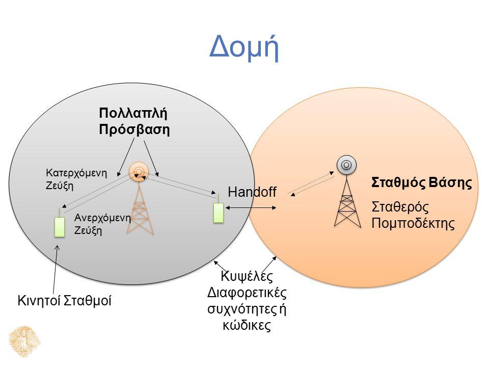 Δομή Κυψέλες Διαφορετικές συχνότητες ή κώδικες Σταθμός Βάσης Σταθερός Πομποδέκτης Κινητοί Σταθμοί Κατερχόμενη Ζεύξη Handoff Πολλαπλή Πρόσβαση Ανερχόμε