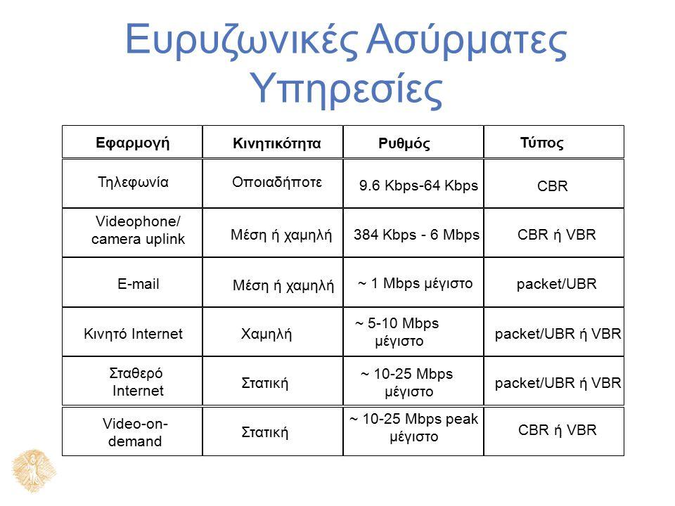 Σύσταση Ασύρματων Εφαρμογών Ρυθμός Υπηρεσίας Κινητικότητα 10 Kbps 100 Kbps 1 Mbps 10 Mbps 100 Mbps Ευρυζωνικά μικροκύματα Cellular PCS Ασύρματο LAN Ασύρματο LAN UMTS/ IMT-2000 Broadband PCS Broadband PCS Ταχύ WLAN LEOS, etc.