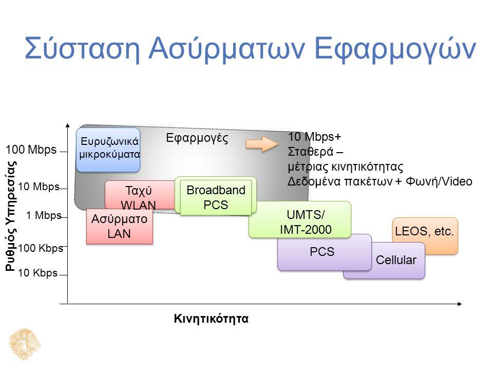 Σύσταση Ασύρματων Εφαρμογών Ρυθμός Υπηρεσίας Κινητικότητα 10 Kbps 100 Kbps 1 Mbps 10 Mbps 100 Mbps Ευρυζωνικά μικροκύματα Cellular PCS Ασύρματο LAN Ασ