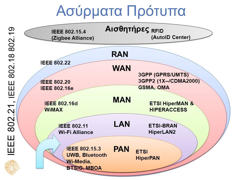 Ορισμός Ένα Ασύρματο LAN (Wireless LAN – WLAN) είναι ένα Ασύρματο Τοπικό Δίκτυο που χρησιμοποιεί ραδιοκύματα ως φορείς.