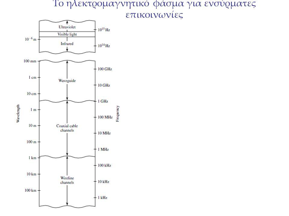 Το ηλεκτρομαγνητικό φάσμα για ενσύρματες επικοινωνίες