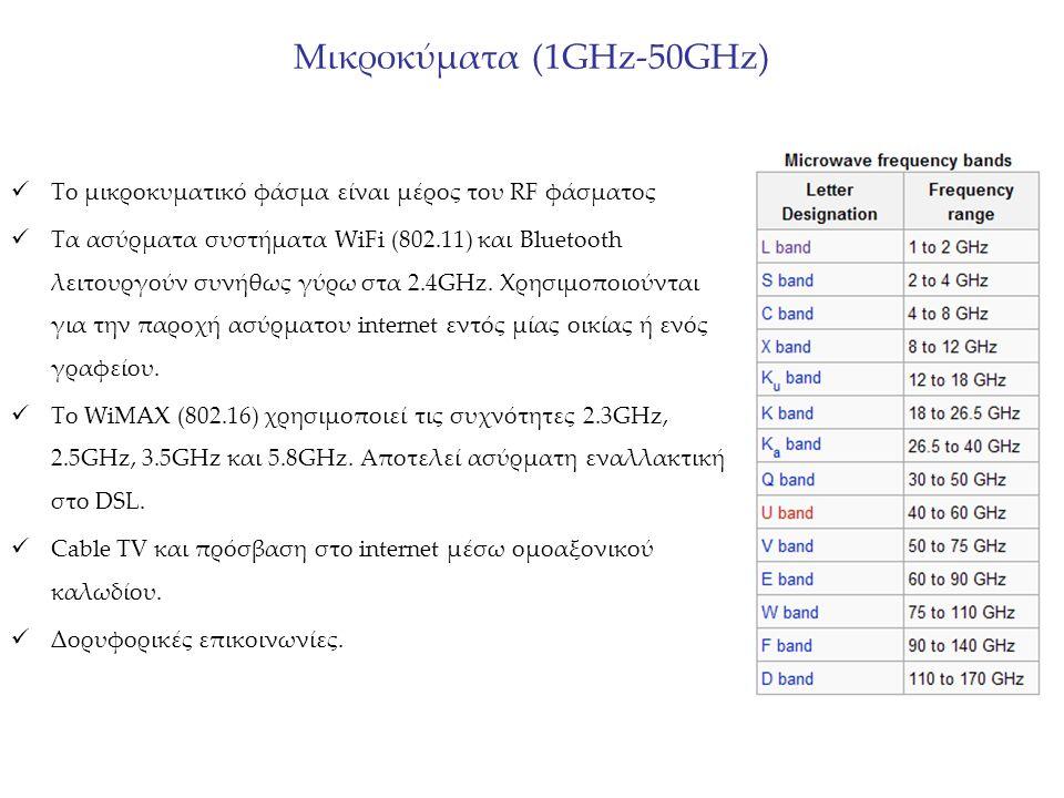 Μικροκύματα (1GHz-50GHz) Το μικροκυματικό φάσμα είναι μέρος του RF φάσματος Τα ασύρματα συστήματα WiFi (802.11) και Bluetooth λειτουργούν συνήθως γύρω στα 2.4GHz.
