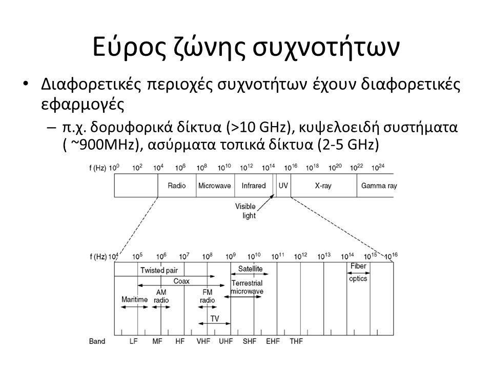 Εύρος ζώνης συχνοτήτων Διαφορετικές περιοχές συχνοτήτων έχουν διαφορετικές εφαρμογές – π.χ.