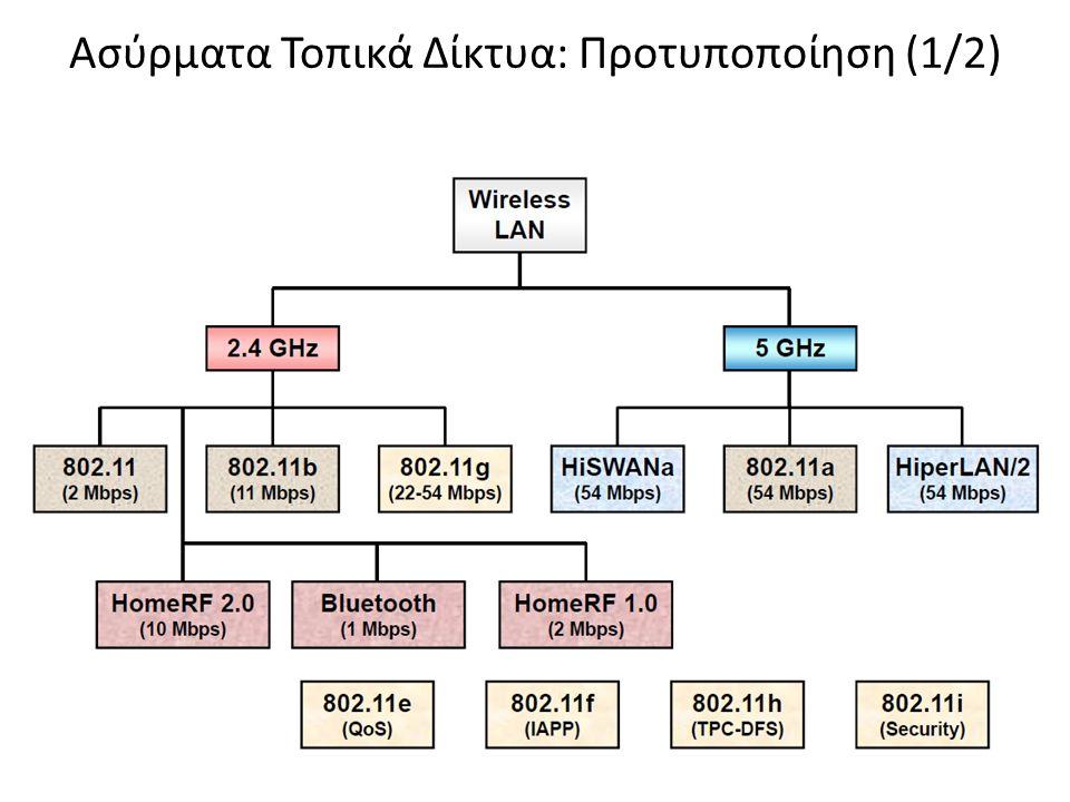 Ασύρματα Τοπικά Δίκτυα: Προτυποποίηση (1/2)